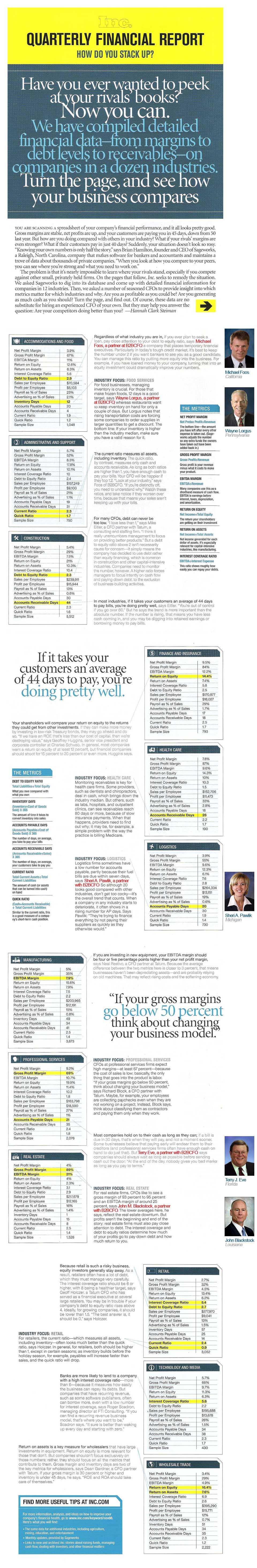 Inc Magazine: Quartlery Financial Report